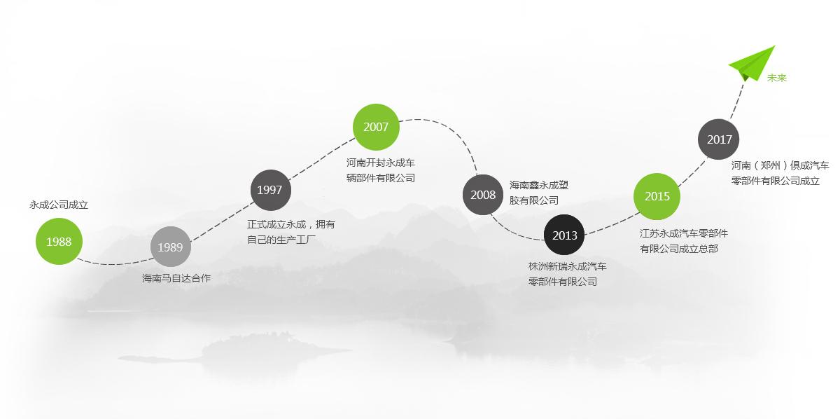 江苏bwin汽车零部件有限公司